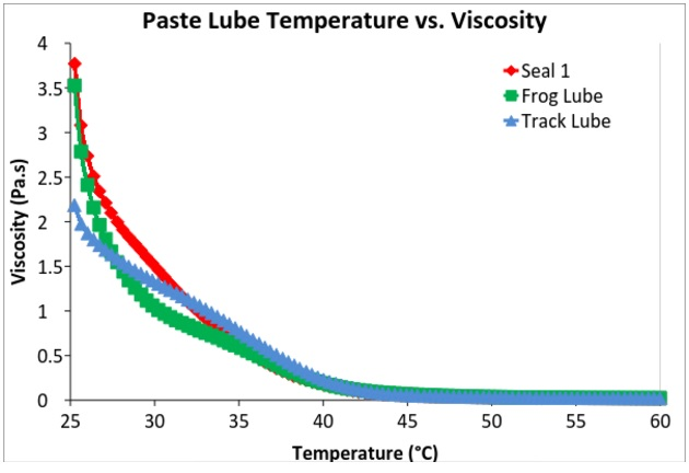 Figure 5. Temperature vs. viscosity plots for the paste lubes shows similar responses as the lube melts. The small differences during melting (25-40°C) may arise from a number of factors.