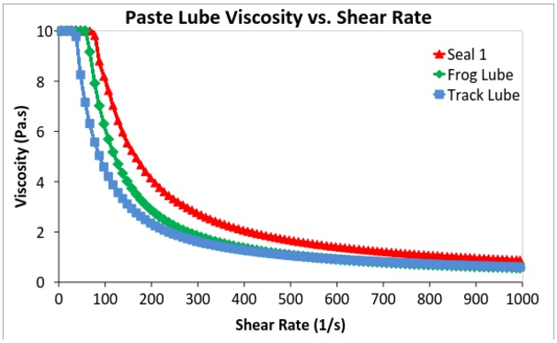 Figure 6. Viscosity versus shear rate for three paste lube products showing shear-thinning properties.